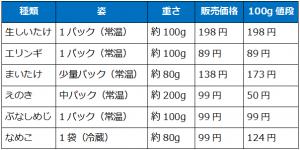 きのこ価格一覧表