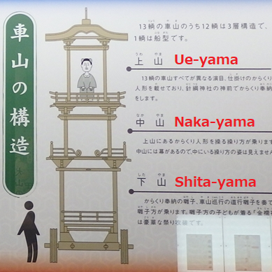 structure of YAMA