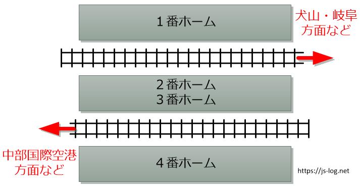 名鉄名古屋駅のホーム構成