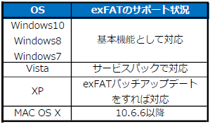 exFATサポート状況