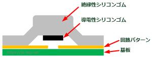 リモコンボタンの構造